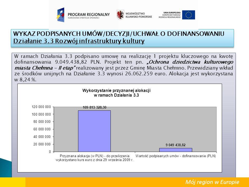 """W ramach Działania 3.3 podpisano umowę na realizację 1 projektu kluczowego na kwotę dofinansowania 9.049.438,82 PLN. Projekt ten pn. """"Ochrona dziedzic"""
