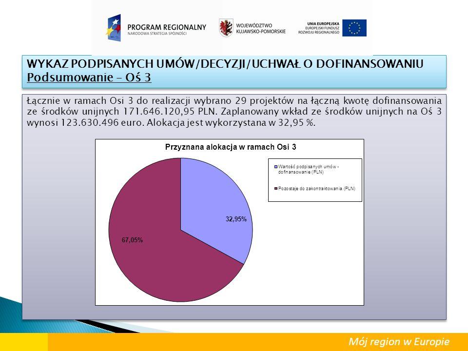 Łącznie w ramach Osi 3 do realizacji wybrano 29 projektów na łączną kwotę dofinansowania ze środków unijnych 171.646.120,95 PLN. Zaplanowany wkład ze