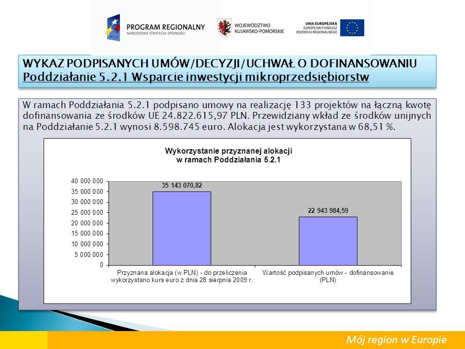 W ramach Poddziałania 5.2.1 podpisano umowy na realizację 133 projektów na łączną kwotę dofinansowania ze środków UE 24.822.615,97 PLN. Przewidziany w