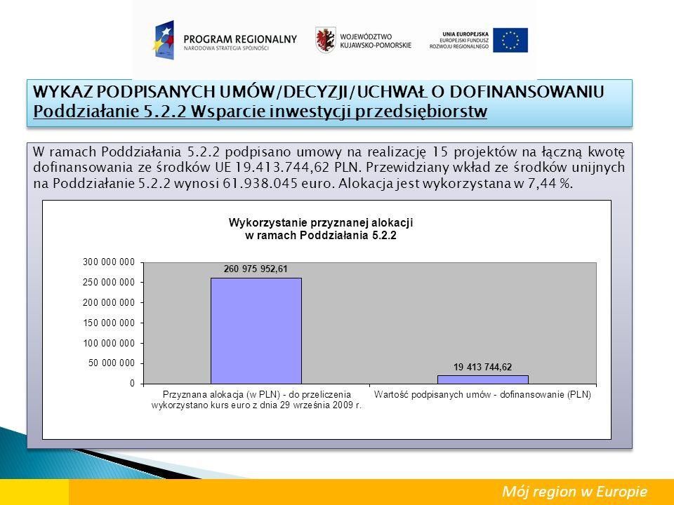 W ramach Poddziałania 5.2.2 podpisano umowy na realizację 15 projektów na łączną kwotę dofinansowania ze środków UE 19.413.744,62 PLN. Przewidziany wk