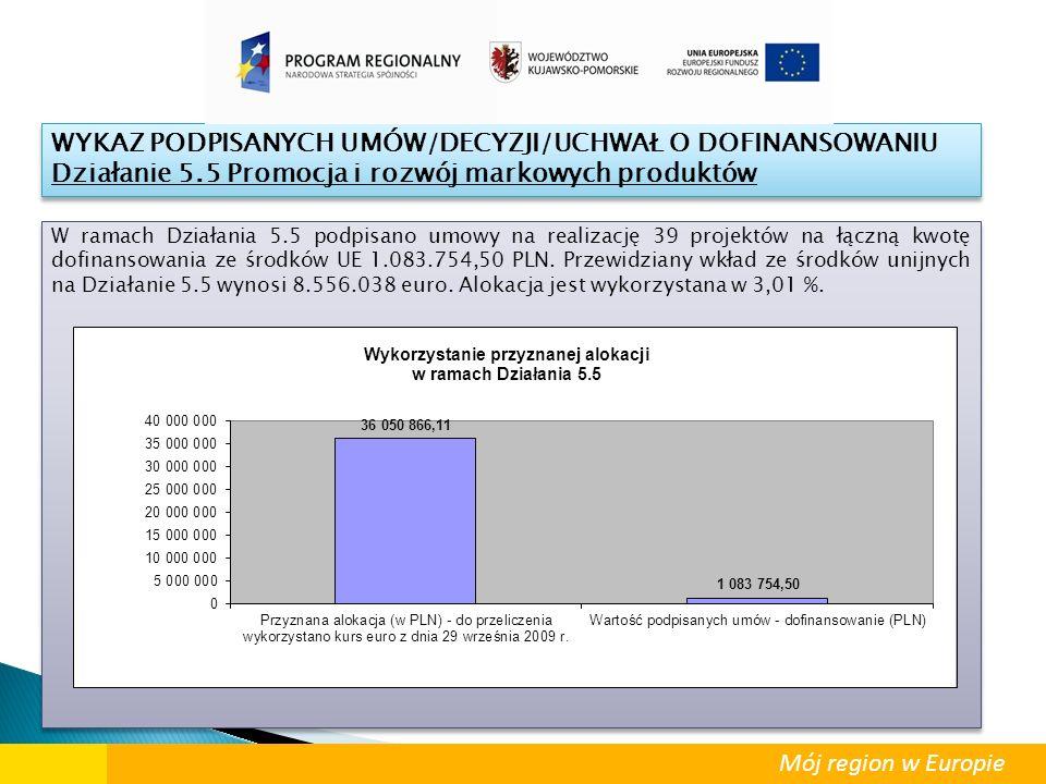W ramach Działania 5.5 podpisano umowy na realizację 39 projektów na łączną kwotę dofinansowania ze środków UE 1.083.754,50 PLN. Przewidziany wkład ze