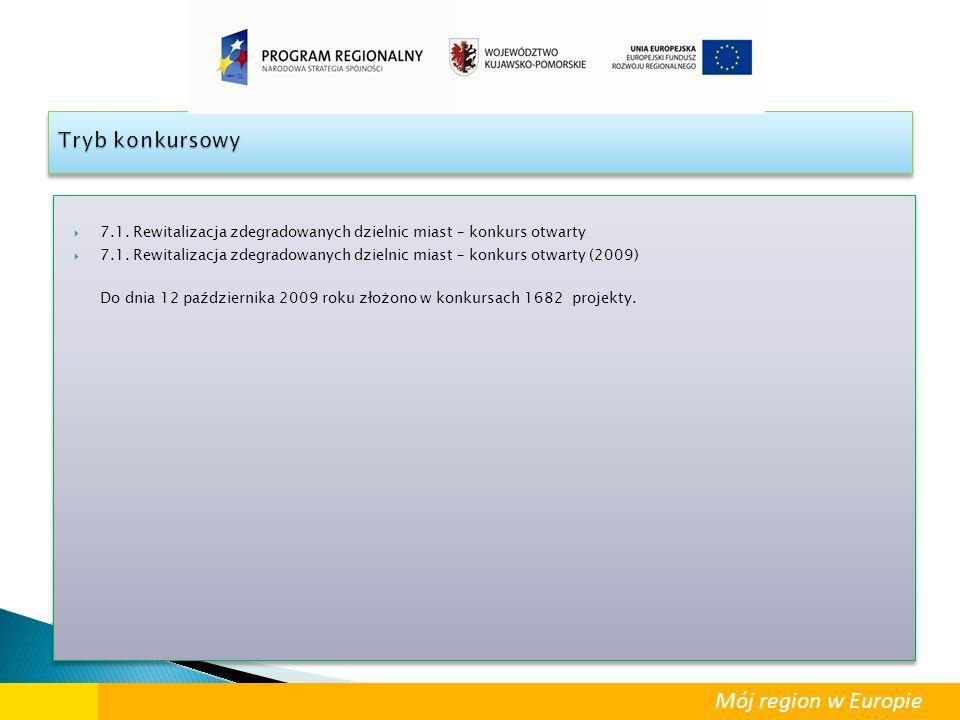 Mój region w Europie WYKAZ PODPISANYCH UMÓW/DECYZJI/UCHWAŁ O DOFINANSOWANIU Podsumowanie – Oś 1 WYKAZ PODPISANYCH UMÓW/DECYZJI/UCHWAŁ O DOFINANSOWANIU Podsumowanie – Oś 1 Łącznie w ramach Osi 1 do realizacji wybrano 100 projektów na łączną kwotę dofinansowania 288.033.141,29 PLN.