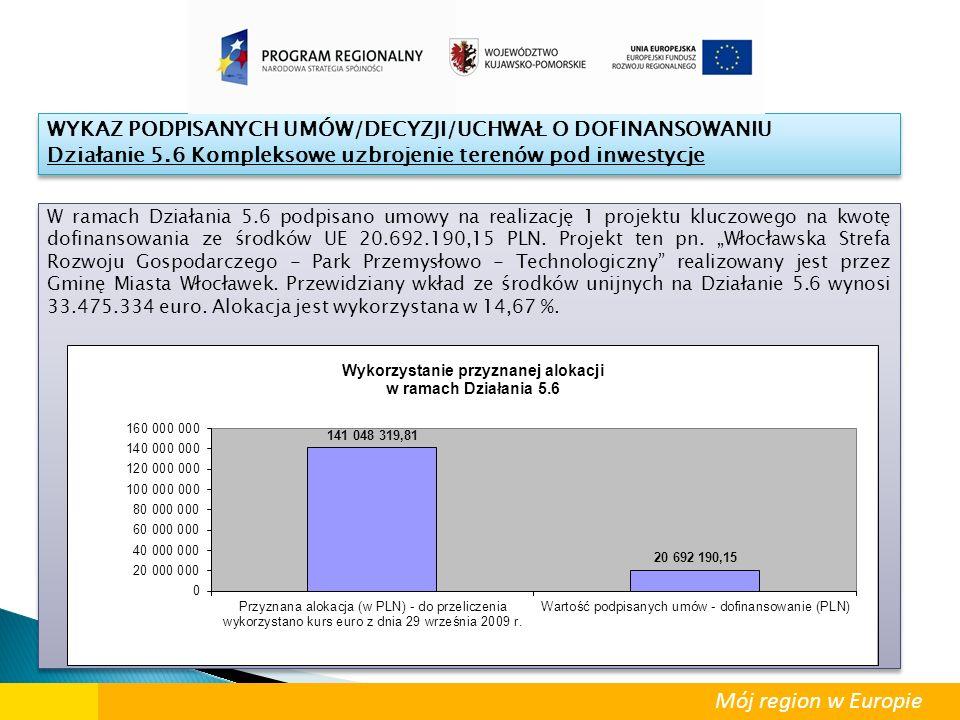 """W ramach Działania 5.6 podpisano umowy na realizację 1 projektu kluczowego na kwotę dofinansowania ze środków UE 20.692.190,15 PLN. Projekt ten pn. """"W"""