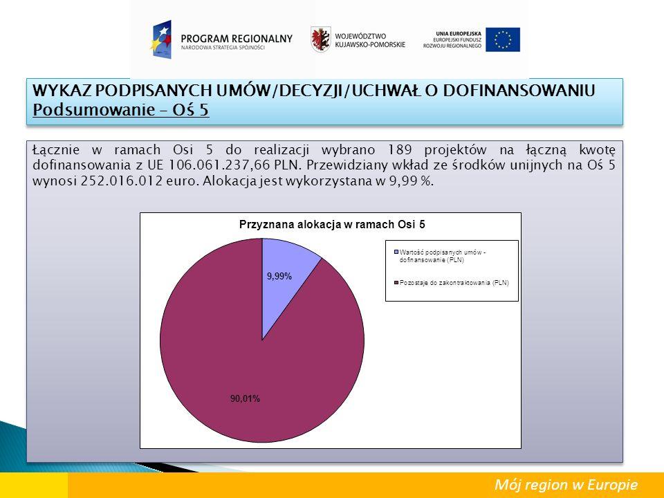 Łącznie w ramach Osi 5 do realizacji wybrano 189 projektów na łączną kwotę dofinansowania z UE 106.061.237,66 PLN. Przewidziany wkład ze środków unijn