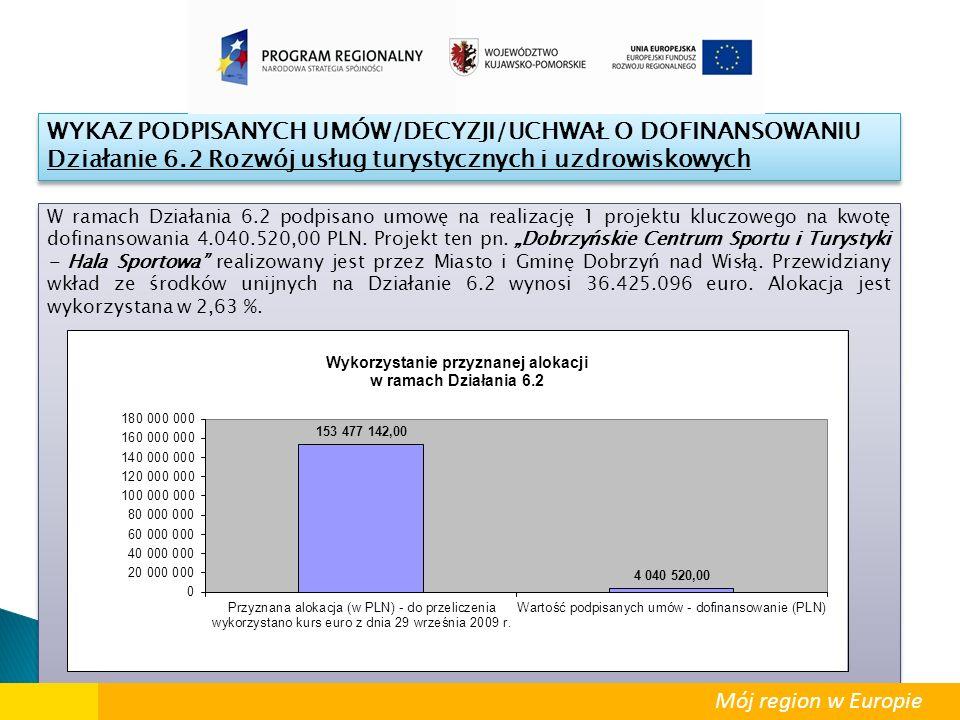 """W ramach Działania 6.2 podpisano umowę na realizację 1 projektu kluczowego na kwotę dofinansowania 4.040.520,00 PLN. Projekt ten pn. """"Dobrzyńskie Cent"""