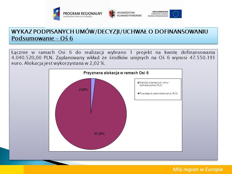 Łącznie w ramach Osi 6 do realizacji wybrano 1 projekt na kwotę dofinansowania 4.040.520,00 PLN. Zaplanowany wkład ze środków unijnych na Oś 6 wynosi