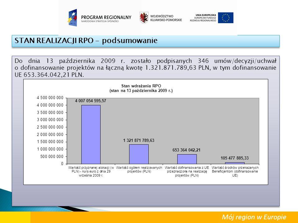 STAN REALIZACJI RPO - podsumowanie Do dnia 13 października 2009 r. zostało podpisanych 346 umów/decyzji/uchwał o dofinansowanie projektów na łączną kw