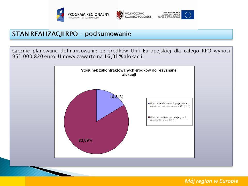 STAN REALIZACJI RPO - podsumowanie Łącznie planowane dofinansowanie ze środków Unii Europejskiej dla całego RPO wynosi 951.003.820 euro. Umowy zawarto