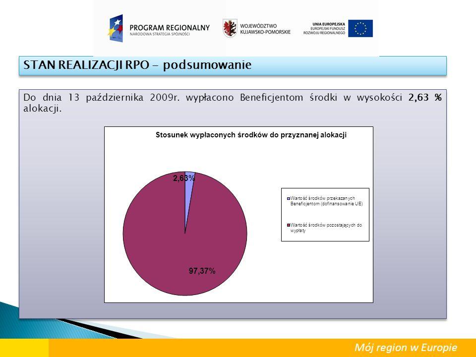 STAN REALIZACJI RPO - podsumowanie Do dnia 13 października 2009r. wypłacono Beneficjentom środki w wysokości 2,63 % alokacji. Mój region w Europie