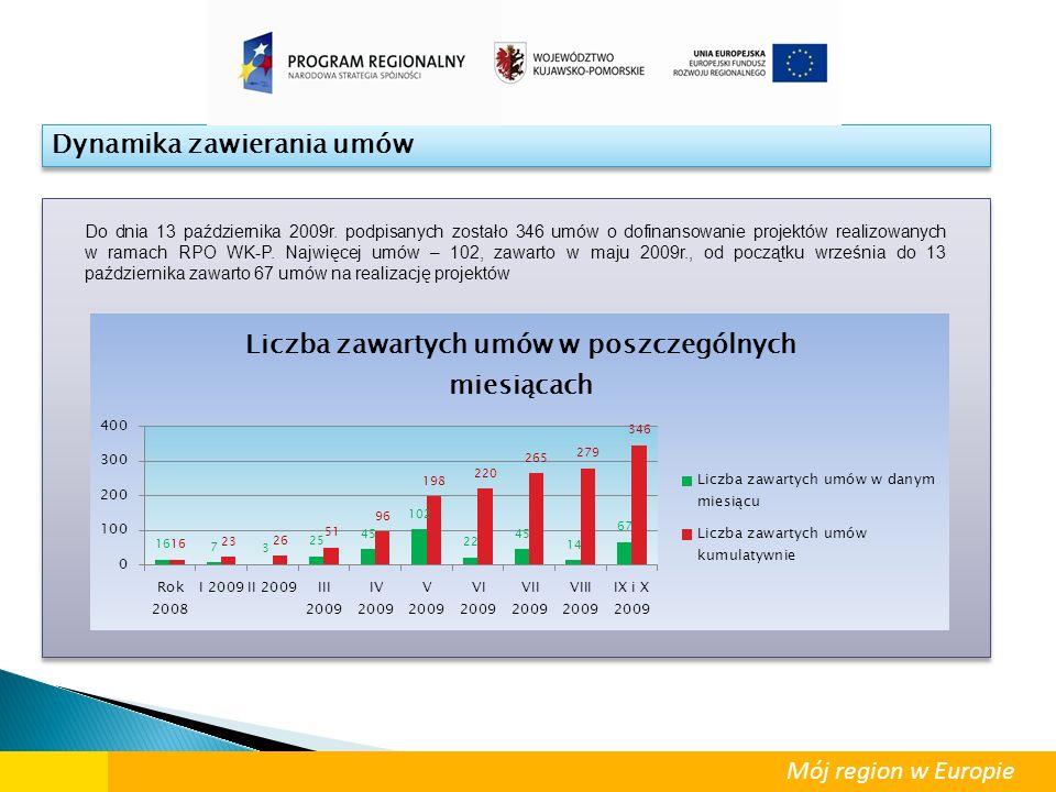Dynamika zawierania umów Do dnia 13 października 2009r. podpisanych zostało 346 umów o dofinansowanie projektów realizowanych w ramach RPO WK-P. Najwi