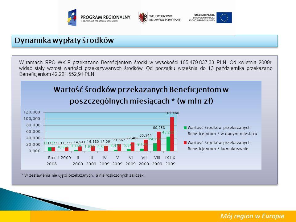 Dynamika wypłaty środków W ramach RPO WK-P przekazano Beneficjentom środki w wysokości 105.479.837,33 PLN. Od kwietnia 2009r. widać stały wzrost warto