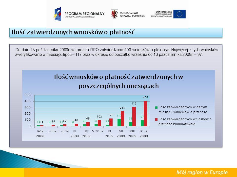 Ilość zatwierdzonych wniosków o płatność Do dnia 13 października 2009r. w ramach RPO zatwierdzono 409 wniosków o płatność. Najwięcej z tych wniosków z