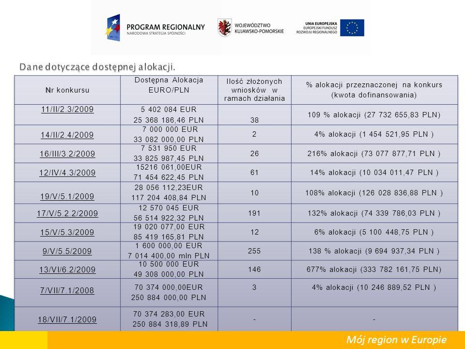 Mój region w Europie WYKAZ PODPISANYCH UMÓW/DECYZJI/UCHWAŁ O DOFINANSOWANIU Działanie 2.1 Rozwój infrastruktury wodno-ściekowej WYKAZ PODPISANYCH UMÓW/DECYZJI/UCHWAŁ O DOFINANSOWANIU Działanie 2.1 Rozwój infrastruktury wodno-ściekowej W ramach Działania 2.1 podpisano umowy na realizację 15 projektów na łączną kwotę dofinansowania 49.863.347,39 PLN.