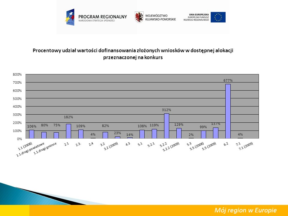 Do dnia 12 października 2009 roku złożono 53 wnioski o dofinansowanie projektów w ramach trybu indywidualnego Wnioski o dofinansowanie projektów zweryfikowane na etapie oceny formalnej - 40.