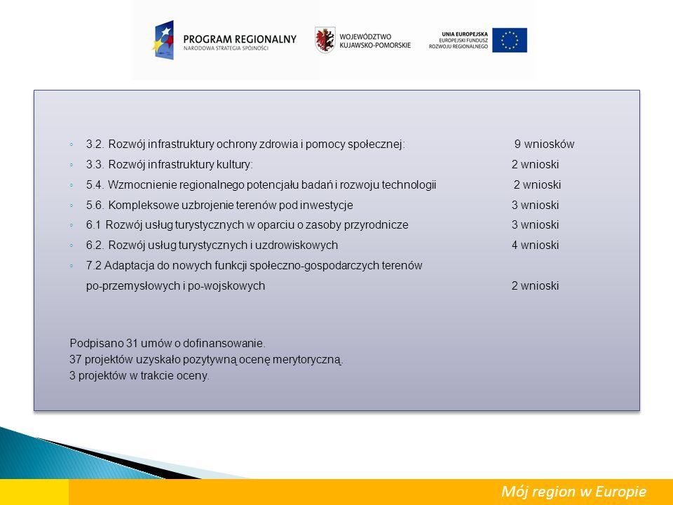 ◦ 3.2. Rozwój infrastruktury ochrony zdrowia i pomocy społecznej: 9 wniosków ◦ 3.3. Rozwój infrastruktury kultury: 2 wnioski ◦ 5.4. Wzmocnienie region