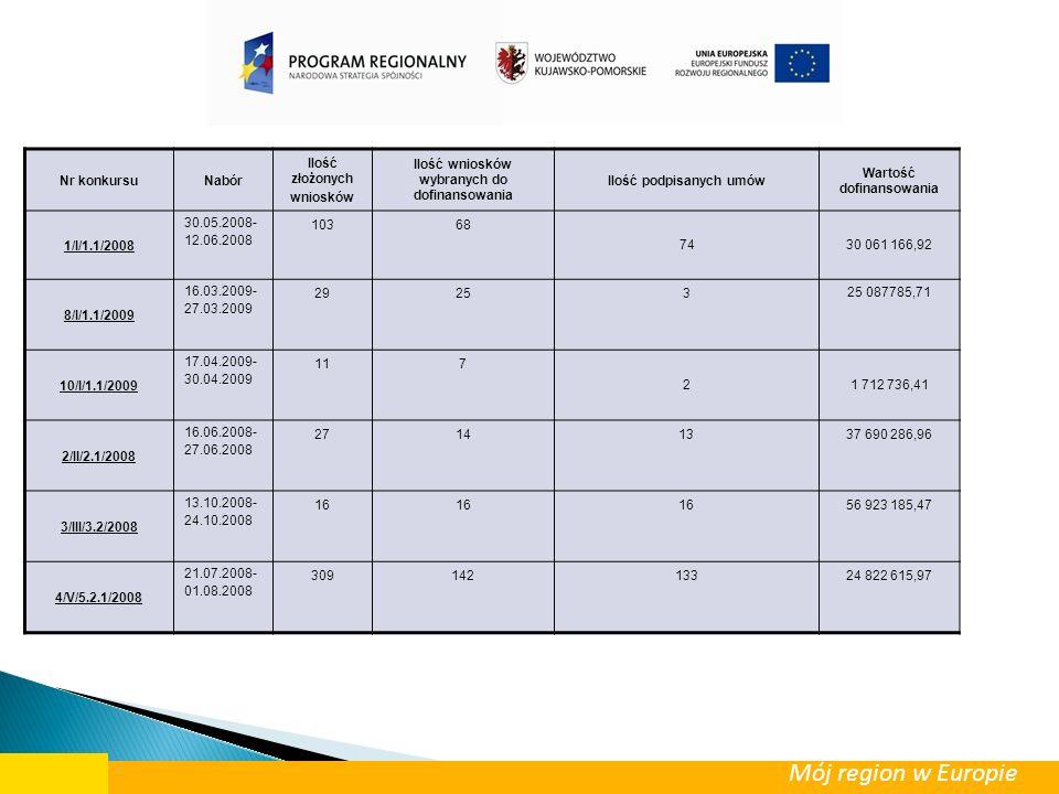 Nr konkursuNabór Ilość złożonych wniosków Ilość wniosków wybranych do dofinansowa nia Ilość podpisanych umów Wartość dofinansowania 6/V/5.2.2/2008 13.10.2008- 26.11.2008 378971519 413 744,62 5/V/5.5/2008 08.09.2008- 31.12.2008 6543391 083 754,50 Mój region w Europie