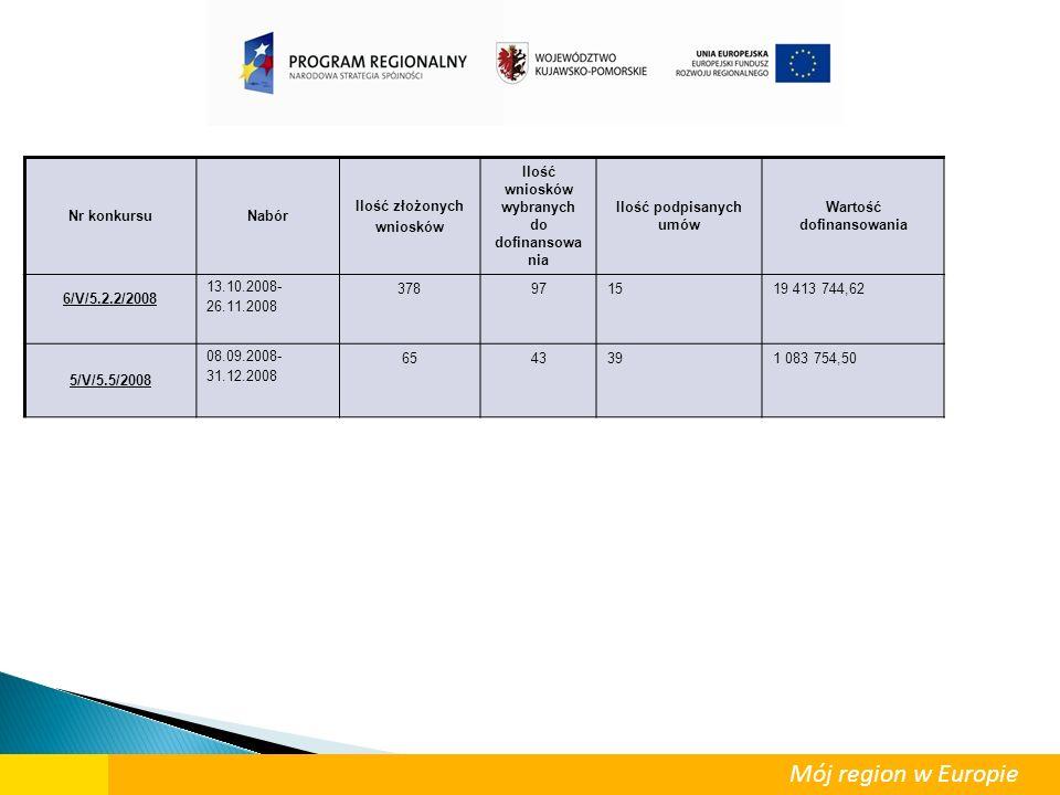 Nr konkursuNabór Ilość złożonych wniosków Ilość wniosków wybranych do dofinansowa nia Ilość podpisanych umów Wartość dofinansowania 6/V/5.2.2/2008 13.