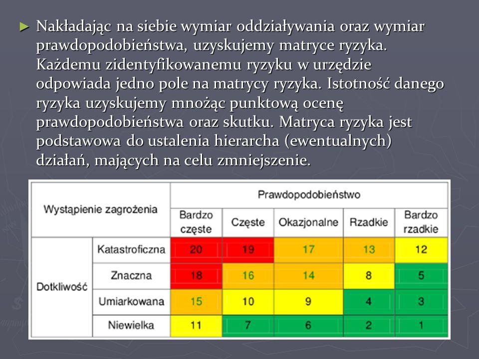► Nakładając na siebie wymiar oddziaływania oraz wymiar prawdopodobieństwa, uzyskujemy matryce ryzyka. Każdemu zidentyfikowanemu ryzyku w urzędzie odp