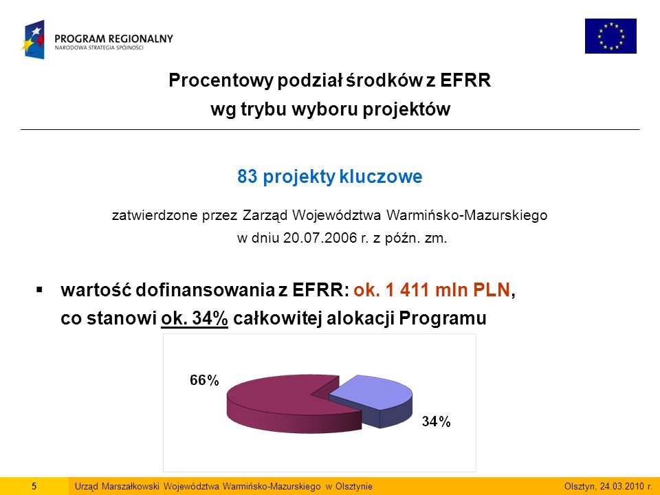 Procentowy podział środków z EFRR wg trybu wyboru projektów 5Urząd Marszałkowski Województwa Warmińsko-Mazurskiego w Olsztynie Olsztyn, 24.03.2010 r.
