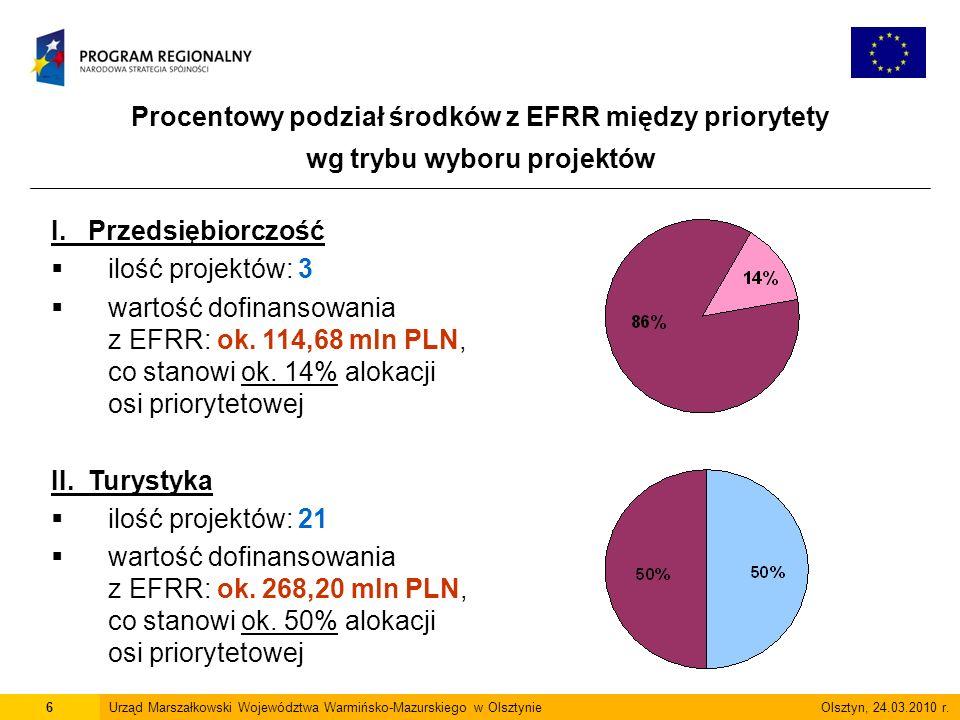 Procentowy podział środków z EFRR między priorytety wg trybu wyboru projektów 6Urząd Marszałkowski Województwa Warmińsko-Mazurskiego w Olsztynie Olsztyn, 24.03.2010 r.