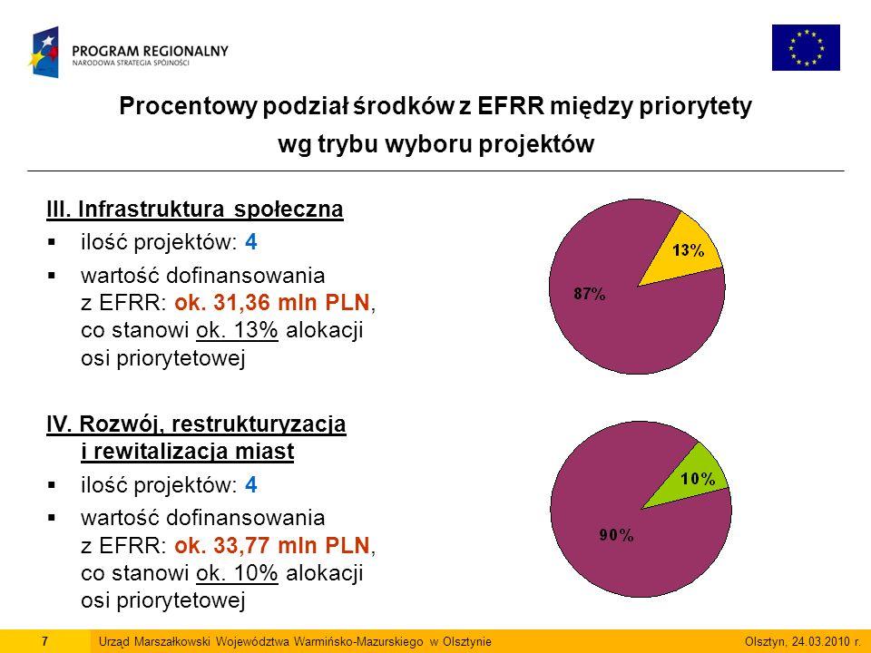 Procentowy podział środków z EFRR między priorytety wg trybu wyboru projektów 7Urząd Marszałkowski Województwa Warmińsko-Mazurskiego w Olsztynie Olsztyn, 24.03.2010 r.