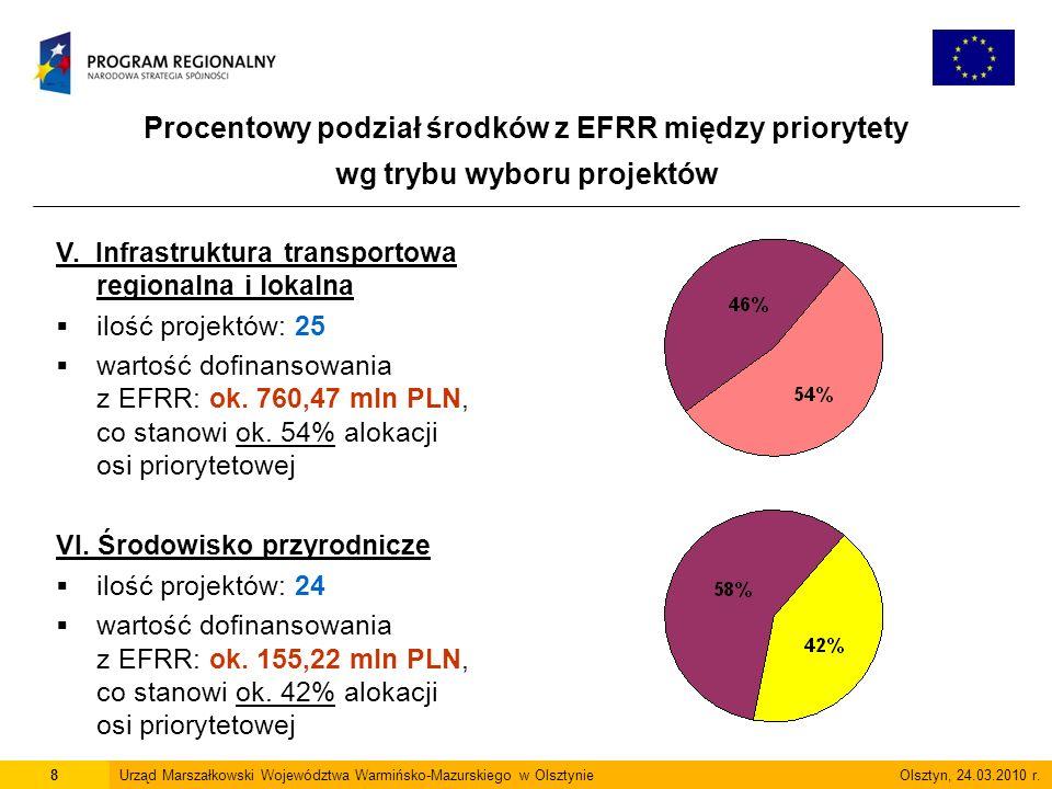 Procentowy podział środków z EFRR między priorytety wg trybu wyboru projektów 8Urząd Marszałkowski Województwa Warmińsko-Mazurskiego w Olsztynie Olsztyn, 24.03.2010 r.