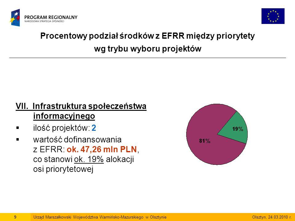 Procentowy podział środków z EFRR między priorytety wg trybu wyboru projektów 9Urząd Marszałkowski Województwa Warmińsko-Mazurskiego w Olsztynie Olsztyn, 24.03.2010 r.