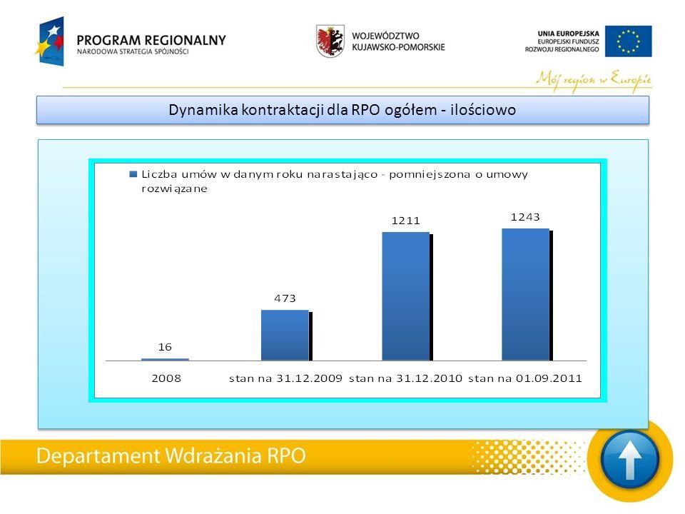 Dynamika kontraktacji dla RPO ogółem - ilościowo