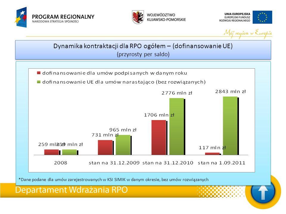 *Dane podane dla umów zarejestrowanych w KSI SIMIK w danym okresie, bez umów rozwiązanych Dynamika kontraktacji dla RPO ogółem – (dofinansowanie UE) (