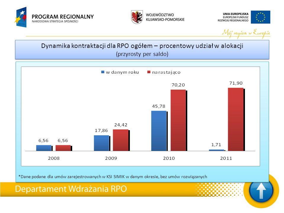 *Dane podane dla umów zarejestrowanych w KSI SIMIK w danym okresie, bez umów rozwiązanych Dynamika kontraktacji dla RPO ogółem – procentowy udział w a