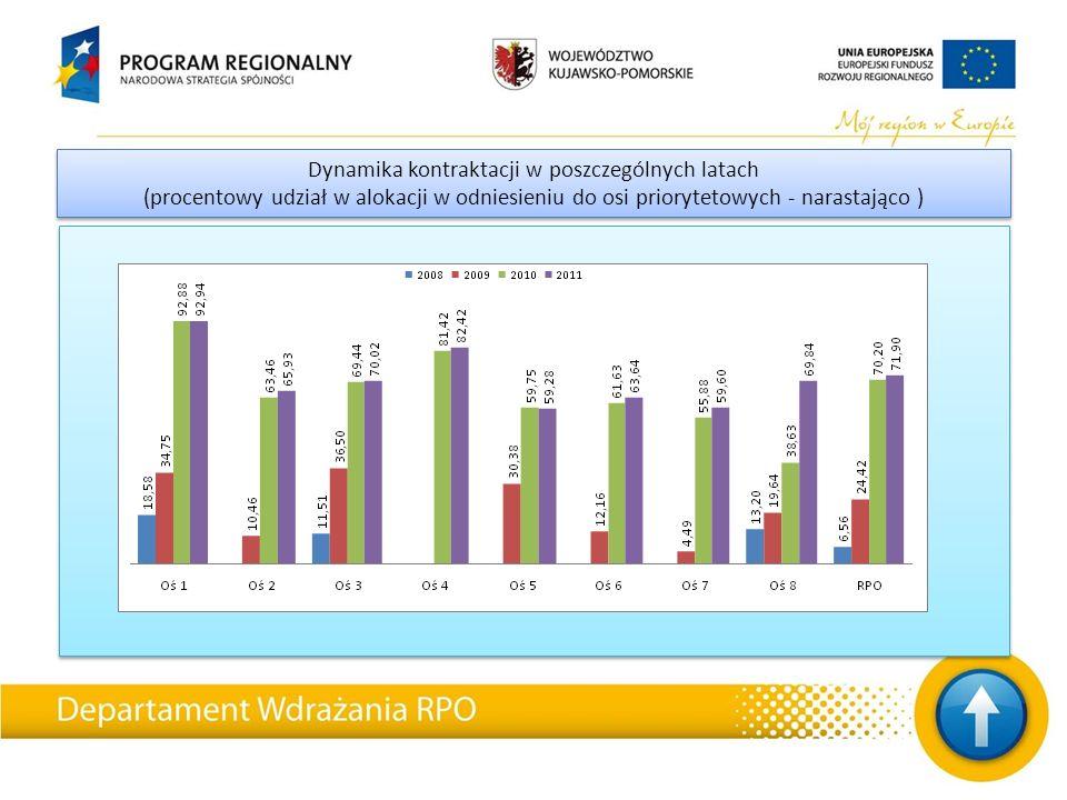Dynamika kontraktacji w poszczególnych latach (procentowy udział w alokacji w odniesieniu do osi priorytetowych - narastająco ) Dynamika kontraktacji