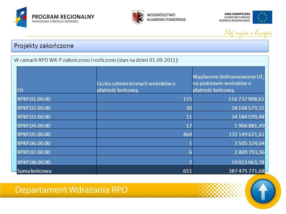 W ramach RPO WK-P zakończono i rozliczono (stan na dzień 01.09.2011): Projekty zakończone Oś Liczba zatwierdzonych wniosków o płatność końcową Wypłaco