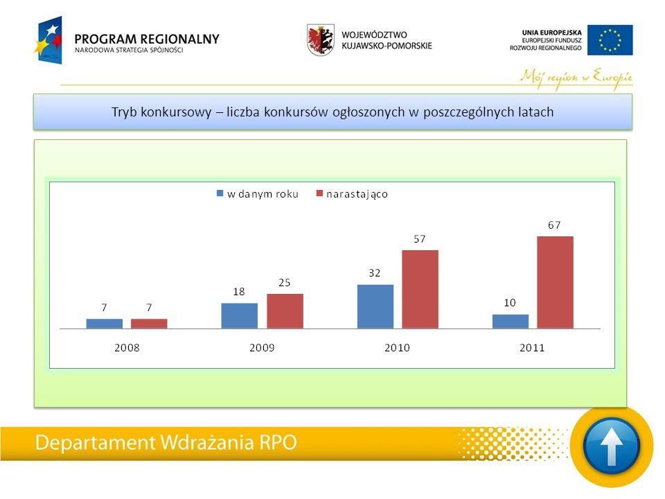 *Dane podane dla umów zarejestrowanych w KSI SIMIK w danym okresie, bez umów rozwiązanych Dynamika kontraktacji dla RPO ogółem – (dofinansowanie UE) (przyrosty per saldo) Dynamika kontraktacji dla RPO ogółem – (dofinansowanie UE) (przyrosty per saldo)