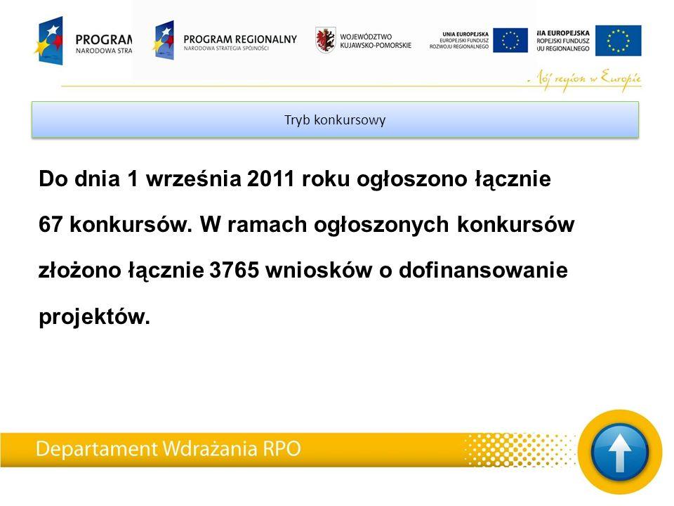 Tryb konkursowy Do dnia 1 września 2011 roku ogłoszono łącznie 67 konkursów.