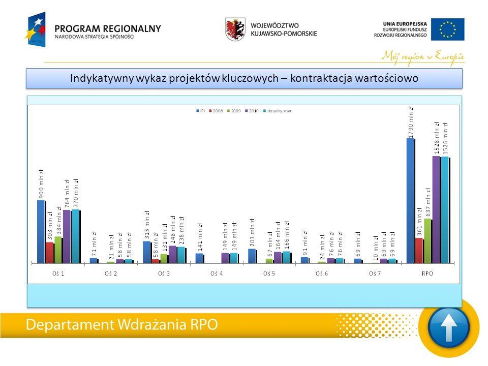 STAN REALIZACJI RPO – podsumowanie (w prezentacji wykorzystano kurs euro wg ECB z dnia 30 sierpnia 2011) STAN REALIZACJI RPO – podsumowanie (w prezentacji wykorzystano kurs euro wg ECB z dnia 30 sierpnia 2011) Do dnia 1 września 2011 r.