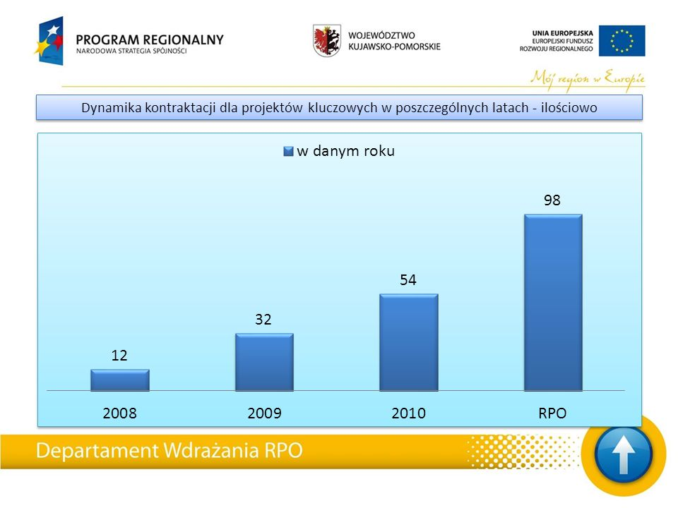 W ramach RPO WK-P zakończono i rozliczono (stan na dzień 01.09.2011): Projekty zakończone Oś Liczba zatwierdzonych wniosków o płatność końcową Wypłacone dofinansowanie UE, na podstawie wniosków o płatność końcową RPKP.01.00.00115 116 737 908,61 RPKP.02.00.003028 168 579,31 RPKP.03.00.001134 184 599,48 RPKP.04.00.00171 906 881,49 RPKP.05.00.00464131 149 621,61 RPKP.06.00.0013 505 324,04 RPKP.07.00.0062 809 793,36 RPKP.08.00.00719 013 063,78 Suma końcowa651387 475 771,68