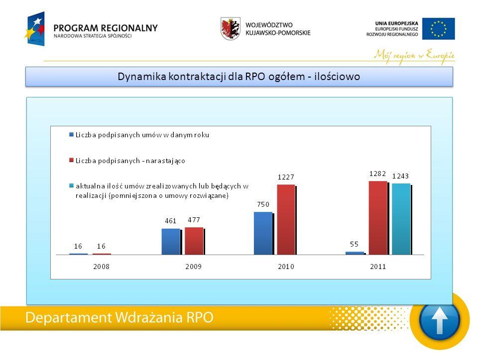 Dynamika kontraktacji dla RPO ogółem – ilościowo (umowy rozwiązane)