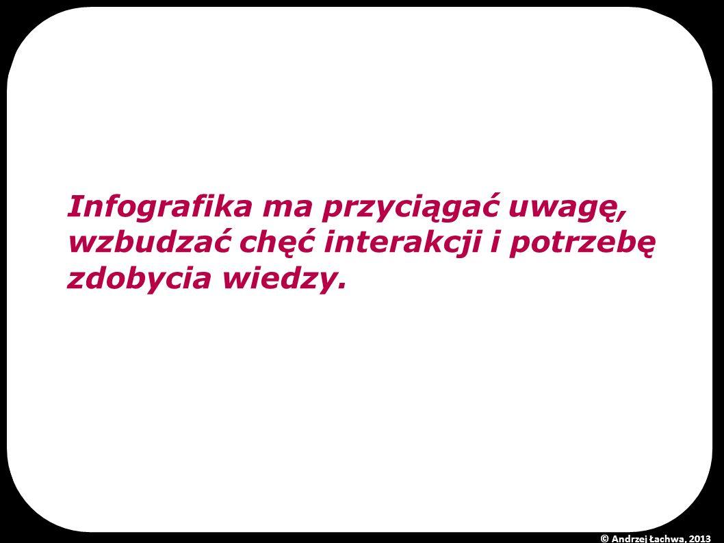 Infografika ma przyciągać uwagę, wzbudzać chęć interakcji i potrzebę zdobycia wiedzy. © Andrzej Łachwa, 2013