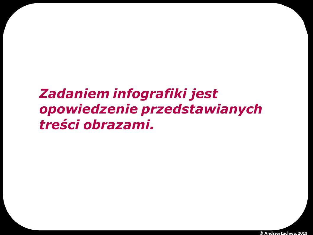 Zadaniem infografiki jest opowiedzenie przedstawianych treści obrazami. © Andrzej Łachwa, 2013