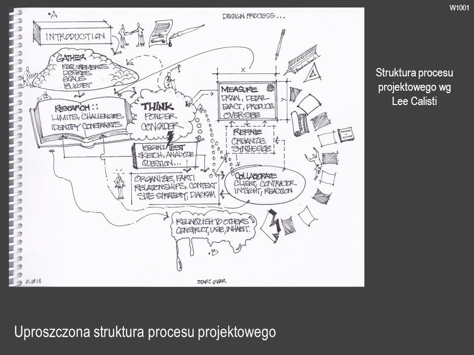 W1001 Uproszczona struktura procesu projektowego Struktura procesu projektowego wg Lee Calisti