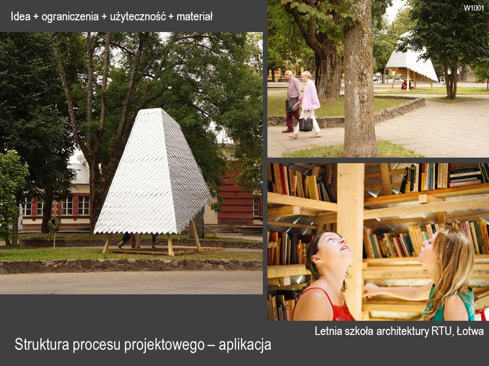 W1001 Struktura procesu projektowego – aplikacja Letnia szkoła architektury RTU, Łotwa Idea + ograniczenia + użyteczność + materiał