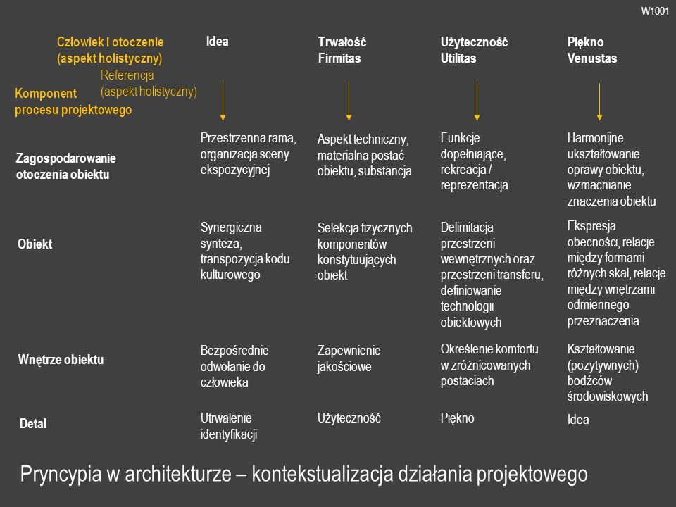 W1001 Pryncypia w architekturze – kontekstualizacja działania projektowego Człowiek i otoczenie (aspekt holistyczny) Idea Trwałość Firmitas Użyteczność Utilitas Piękno Venustas Referencja (aspekt holistyczny) Przestrzenna rama, organizacja sceny ekspozycyjnej Aspekt techniczny, materialna postać obiektu, substancja Funkcje dopełniające, rekreacja / reprezentacja Harmonijne ukształtowanie oprawy obiektu, wzmacnianie znaczenia obiektu Komponent procesu projektowego Zagospodarowanie otoczenia obiektu Obiekt Wnętrze obiektu Detal Synergiczna synteza, transpozycja kodu kulturowego Selekcja fizycznych komponentów konstytuujących obiekt Delimitacja przestrzeni wewnętrznych oraz przestrzeni transferu, definiowanie technologii obiektowych Ekspresja obecności, relacje między formami różnych skal, relacje między wnętrzami odmiennego przeznaczenia Bezpośrednie odwołanie do człowieka Zapewnienie jakościowe Określenie komfortu w zróżnicowanych postaciach Kształtowanie (pozytywnych) bodźców środowiskowych Utrwalenie identyfikacji UżytecznośćPiękno Idea