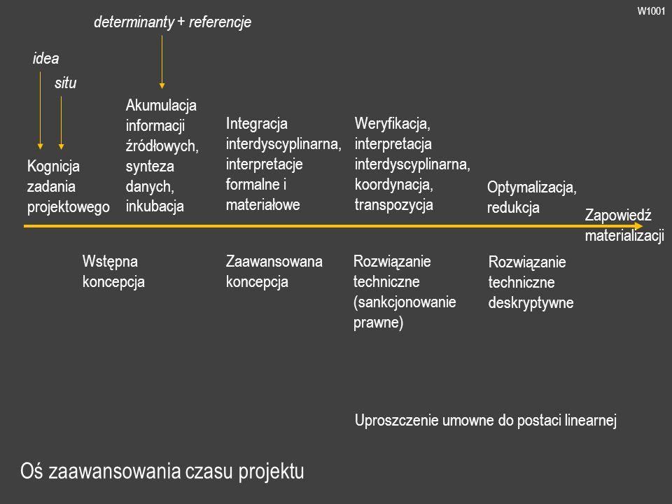 W1001 Oś zaawansowania czasu projektu Kognicja zadania projektowego Akumulacja informacji źródłowych, synteza danych, inkubacja idea situ determinanty + referencje Uproszczenie umowne do postaci linearnej Wstępna koncepcja Zaawansowana koncepcja Integracja interdyscyplinarna, interpretacje formalne i materiałowe Rozwiązanie techniczne (sankcjonowanie prawne) Weryfikacja, interpretacja interdyscyplinarna, koordynacja, transpozycja Rozwiązanie techniczne deskryptywne Zapowiedź materializacji Optymalizacja, redukcja