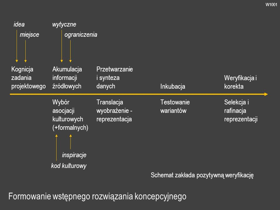 W1001 Formowanie wstępnego rozwiązania koncepcyjnego kod kulturowy Kognicja zadania projektowego Akumulacja informacji źródłowych Wybór asocjacji kulturowych (+formalnych) Przetwarzanie i synteza danych Inkubacja Translacja wyobrażenie - reprezentacja Testowanie wariantów Weryfikacja i korekta Selekcja i rafinacja reprezentacji idea miejsce wytyczne ograniczenia inspiracje Schemat zakłada pozytywną weryfikację