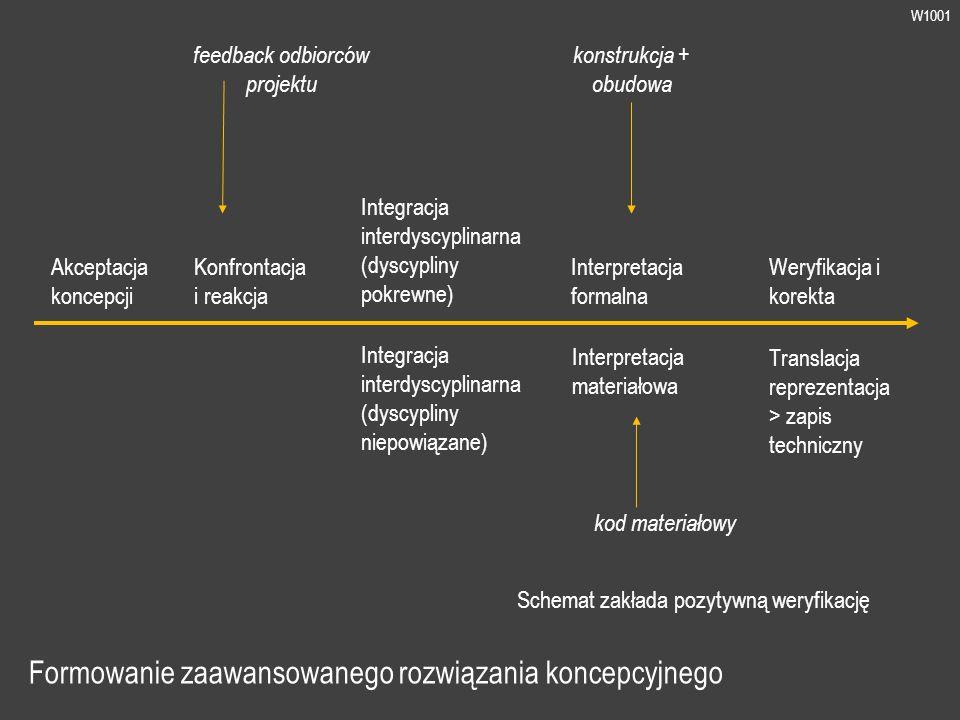 W1001 Formowanie zaawansowanego rozwiązania koncepcyjnego kod materiałowy Interpretacja formalna Interpretacja materiałowa Akceptacja koncepcji konstrukcja + obudowa Schemat zakłada pozytywną weryfikację Konfrontacja i reakcja feedback odbiorców projektu Integracja interdyscyplinarna (dyscypliny pokrewne) Integracja interdyscyplinarna (dyscypliny niepowiązane) Weryfikacja i korekta Translacja reprezentacja > zapis techniczny