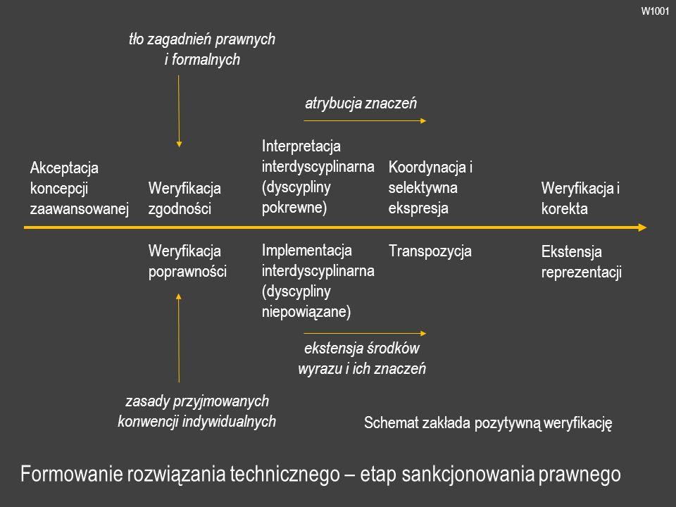 W1001 Formowanie rozwiązania technicznego deskryptywnego Akceptacja zapisu uwarunkowanego prawnie Ekspozycja składniki formalnie ważne Optymalizacja Redukcja Ostateczny zapis Zapowiedź materializacji Reprezentacja instruująca Reprezentacja referencyjna i kalkulacyjna Maskowanie składniki niezbędne nieposiadające znaczenia pozatechnicznego hierarchizacja składników istotnych eliminacja składników zbędnych elementy indywidualne prototypowe zakres bilansowy dokumentacji