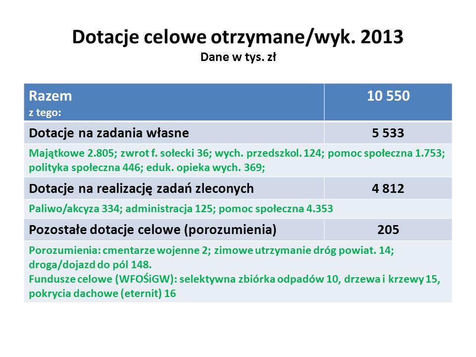 Dotacje celowe otrzymane/wyk. 2013 Dane w tys.