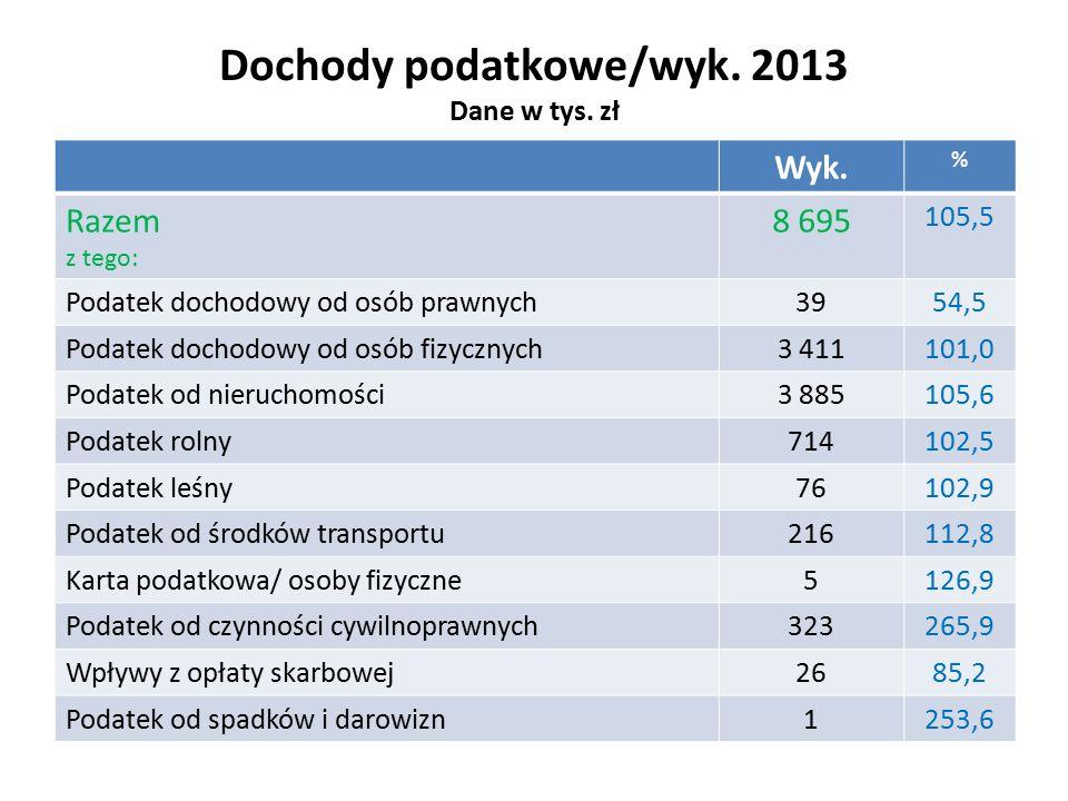 Dochody podatkowe/wyk. 2013 Dane w tys. zł Wyk.