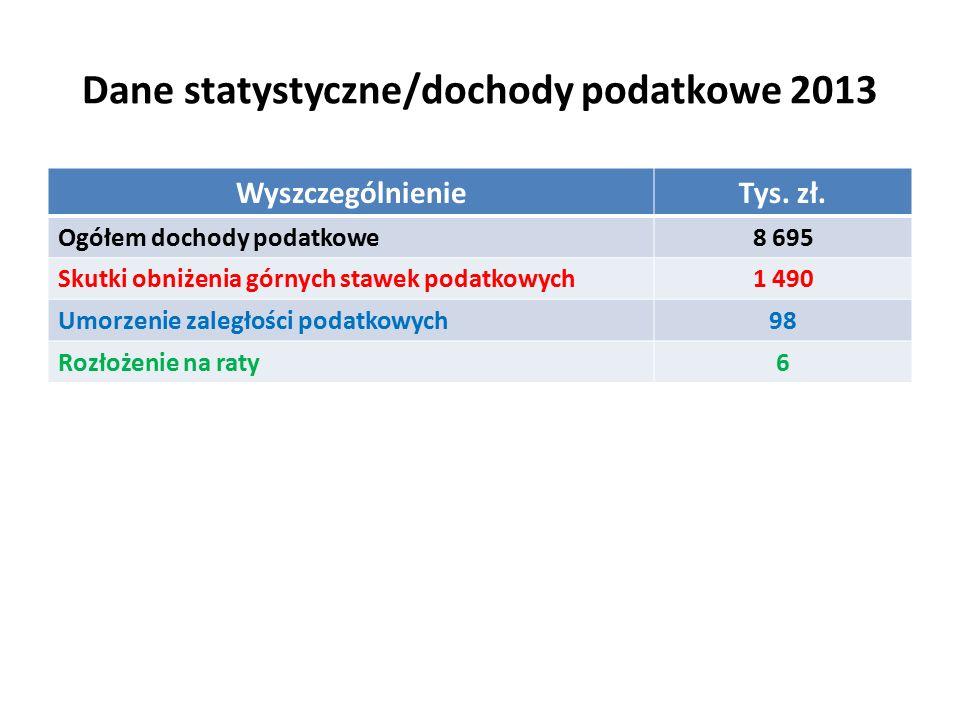 Dane statystyczne/dochody podatkowe 2013 WyszczególnienieTys.