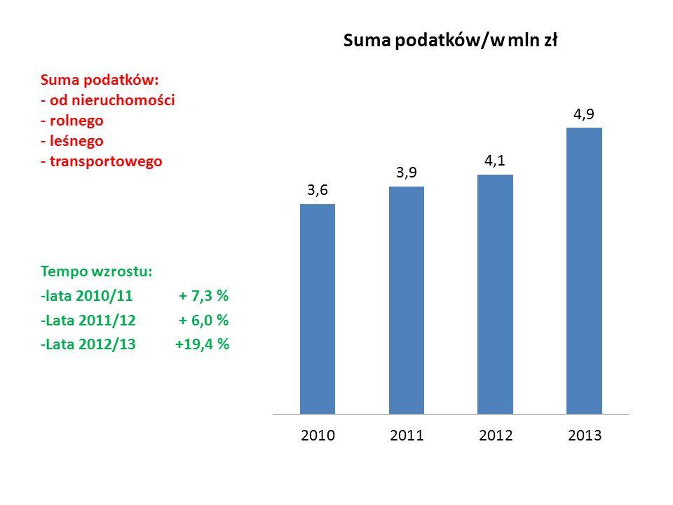 Suma podatków: - od nieruchomości - rolnego - leśnego - transportowego Tempo wzrostu: -lata 2010/11 + 7,3 % -Lata 2011/12 + 6,0 % -Lata 2012/13+19,4 %